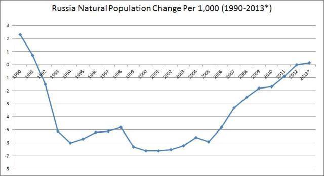 2013-09-25-halepopulationchangegraph.jpg