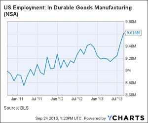 2013-09-25-usemploymentchart.png