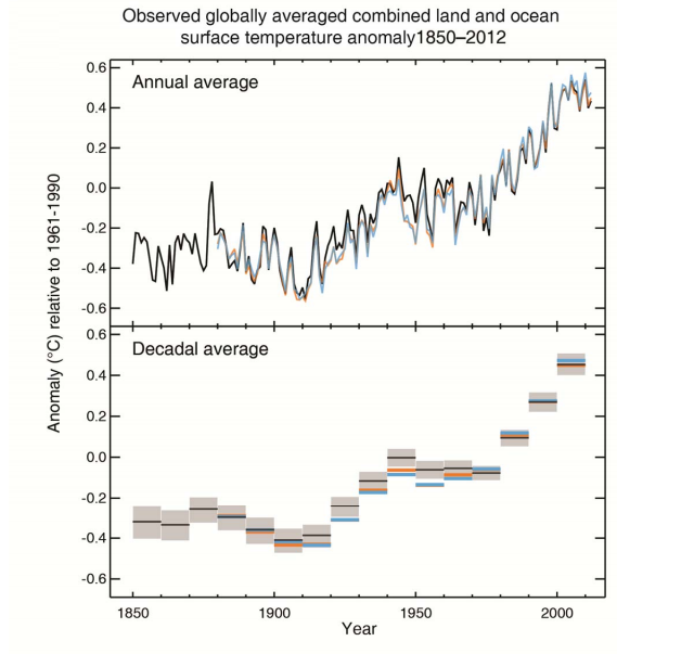 Observed globally averaged combined land and ocean surface temperature (1850-2012)