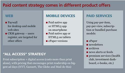 2013-09-30-PaidcontentstrategycomesindifferentproductofferscourtesyWANIFRA.jpg