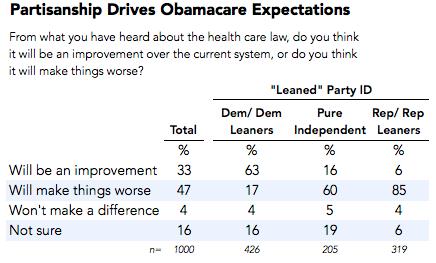 2013-09-30-partisanshipdoubt.png