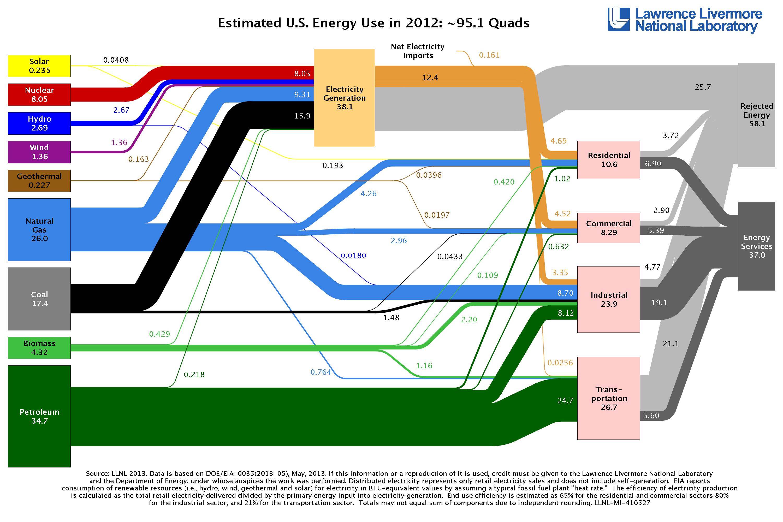 U.S. Energy Use 2012