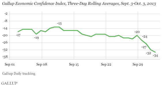 2013-10-04-GallupEconomicConfidence.png