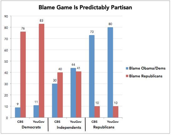 2013-10-04-PartisanBlame.png