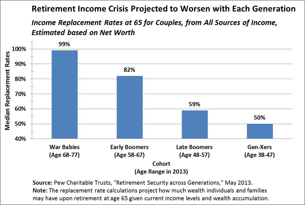 2013-10-07-RetirementIncomeCrisisProjectedtoWorsenwithEachGeneration.png