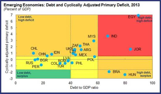 2013-10-09-DebtandCyclicallyAdjustedPrimaryDeficit.JPG