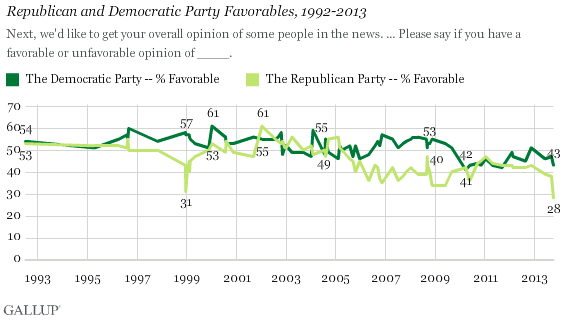 2013-10-09-GallupGOPFavorability.png