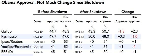 2013-10-14-obamaapprovalaverages.jpg