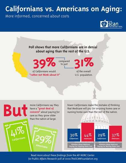 2013-10-22-CA_vs_US_on_Aging_InfographicJuly_2013.jpg