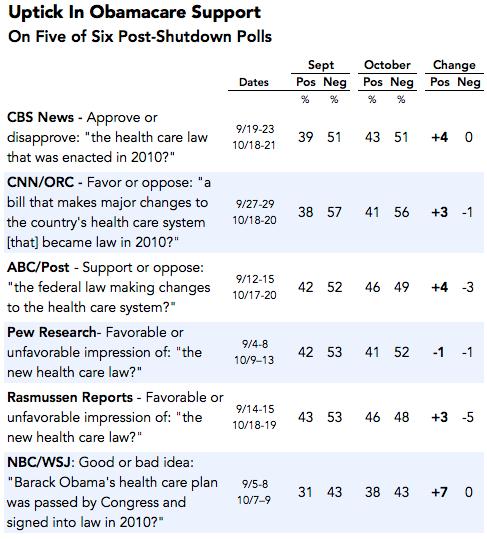 2013-10-22-obamacareuptick.png