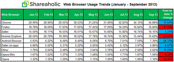 Shareaholic Web Browser Data October 2013