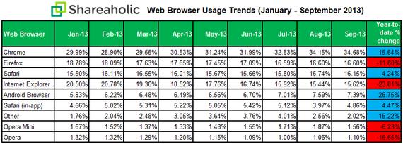 Shareaholic Web Browser Data October 2013