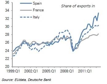 2013-10-27-SpainShareofexportsstats.jpg
