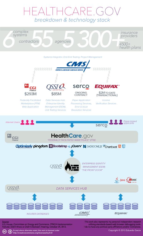 Healthcare.gov Infographic - Breakdown & Technology Stack