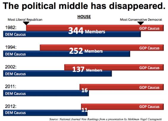 2013-10-28-politicalmiddle.png