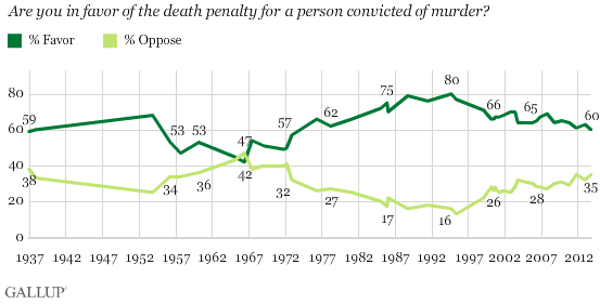 2013-10-29-GallupDeathPenalty.png