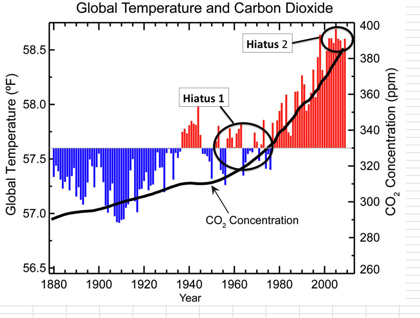 temperature record with hiatus periods