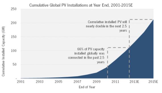 solar growth graph