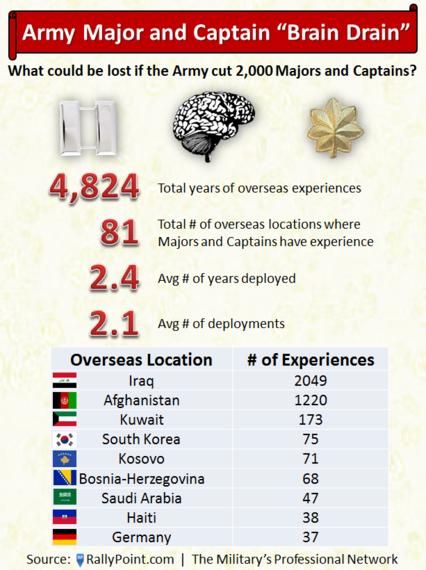 2013-11-07-militaryarmyofficerscutsdownsizing.png