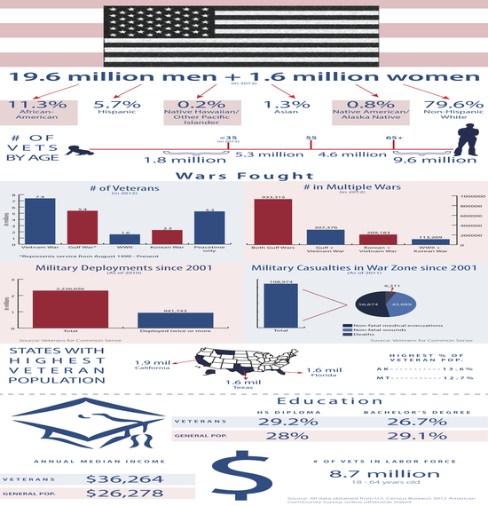 2013-11-08-Veteransnumbers.jpg