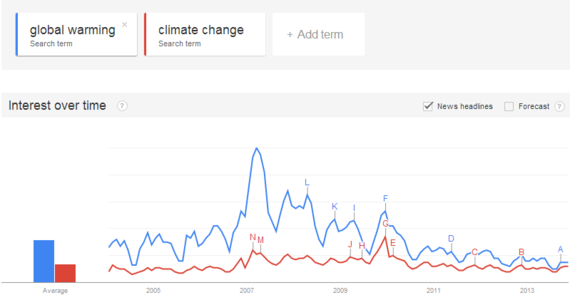 2013-11-11-1Googletrackingofclimatechange.png