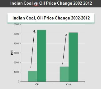 India, Oil, And Electric Vehicles thumbnail