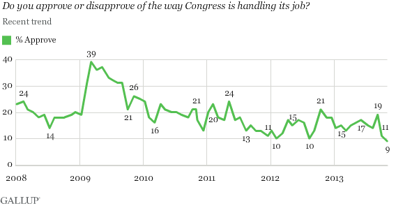 2013-11-12-GallupCongressApproval.png