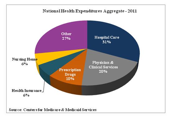 2013-11-12-HealthCareSpending2011.jpg
