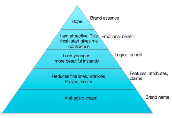 2013-11-14-BrandPyramid.png
