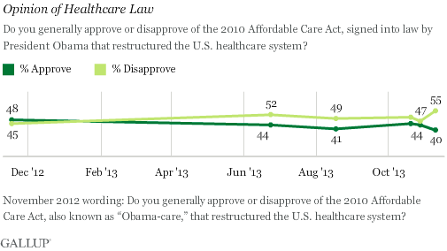 2013-11-14-GallupHealthCareLaw.png