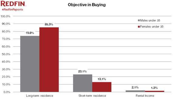 2013-11-14-ObjectiveinBuying.PNG