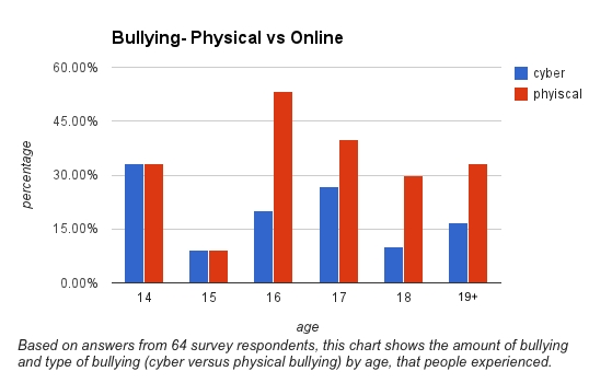 Is Cyberbullying Really That Bad?