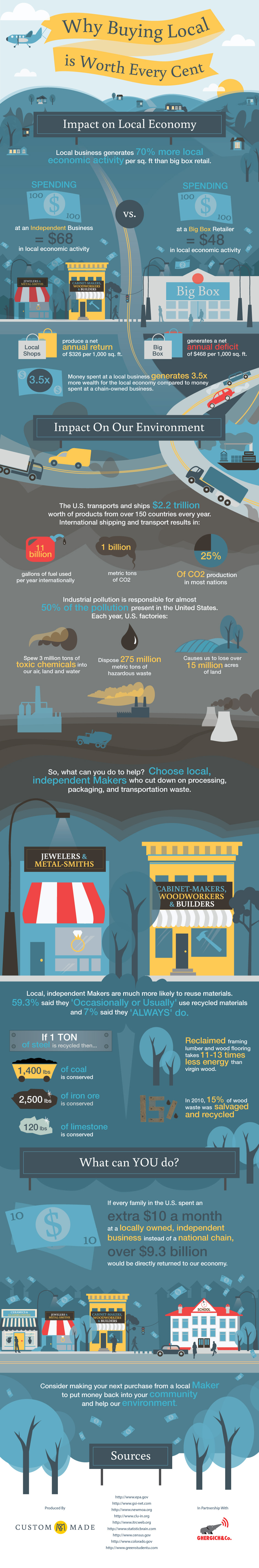2013-11-20-buying_local_infograph1.jpg
