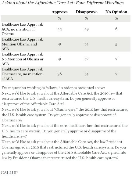 2013-11-21-GallupACAObamacare.png