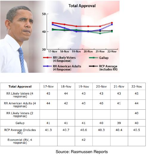 2013-11-25-RasmussenComparison22.png