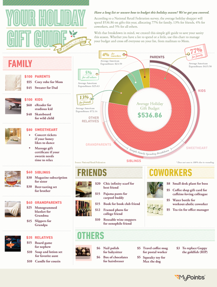 2013-11-28-HolidayGiftGuideMyPoints.png