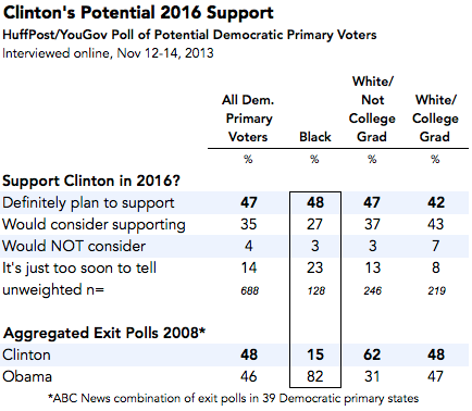 2013-12-02-ClintonSupport.png