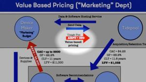 2013-12-02-tidepoolvaluepricing90arpu.jpg