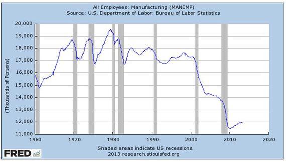 2013-12-05-manufacturingdeclines.JPG