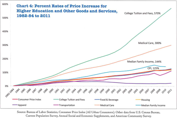 2013-12-06-Collegecosts.png