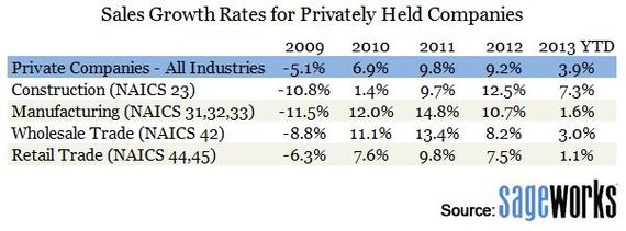2013 financial metrics for private companies. Data provided by Sageworks.