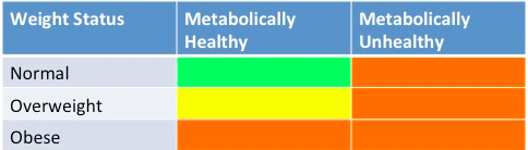 2013-12-09-MetabolicallyHealthyTAble.png