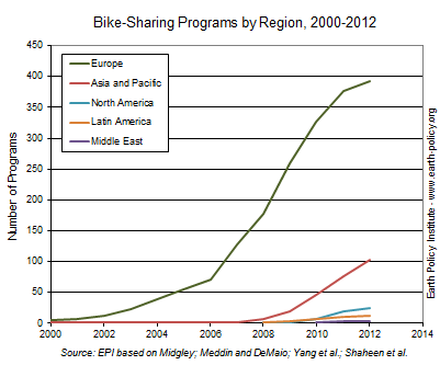 2013-12-10-Bikesharingprogramsbyregion.PNG
