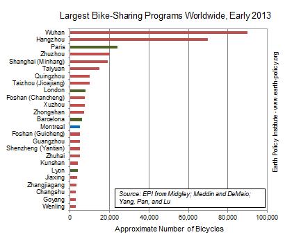 2013-12-10-LargestBikeSharingProgramsWorldwide.PNG