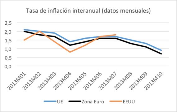 2013-12-10-inflacion.png