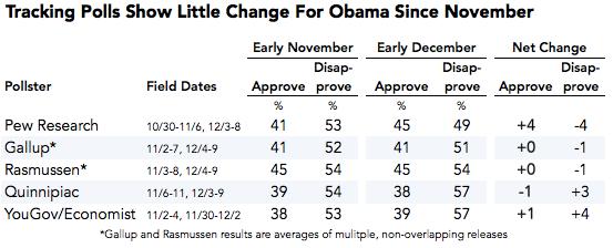 2013-12-10-obamajobtracking.png