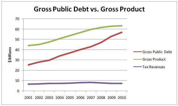 2013-12-10-public_debt_vs_gross_product.jpg