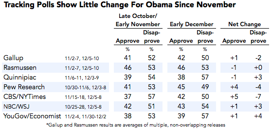 2013-12-11-ObamaApprovalTrackers.png