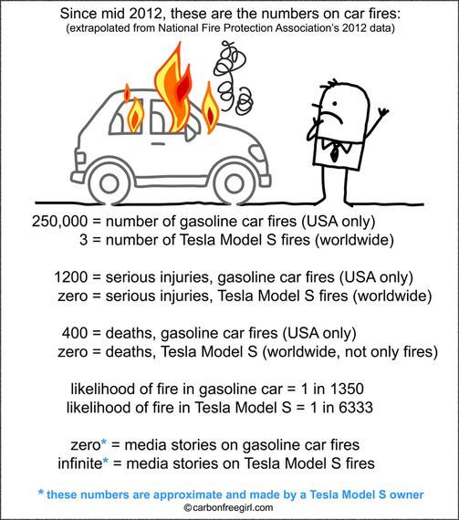 2013-12-11-TeslaFireChartBorder_sm.jpg