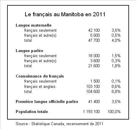 2013-12-12-FranaisManitoba2011.JPG